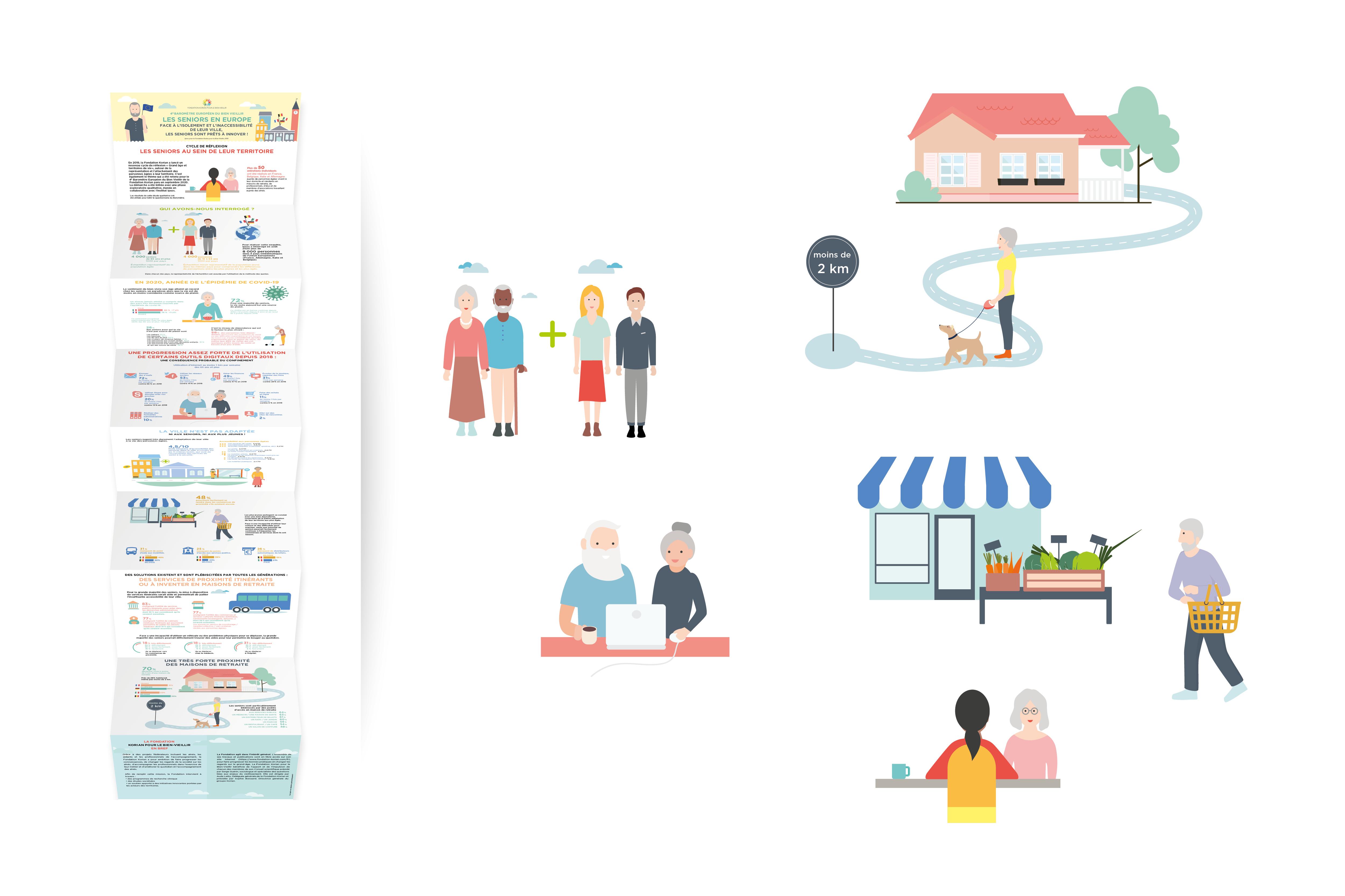 Création d'infographies et réalisation d'un dépliant pour Korian / Client : God Save The Queen